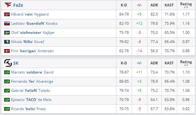 SK Gaming vence Grand Final ESL Pro League CS GO partidas