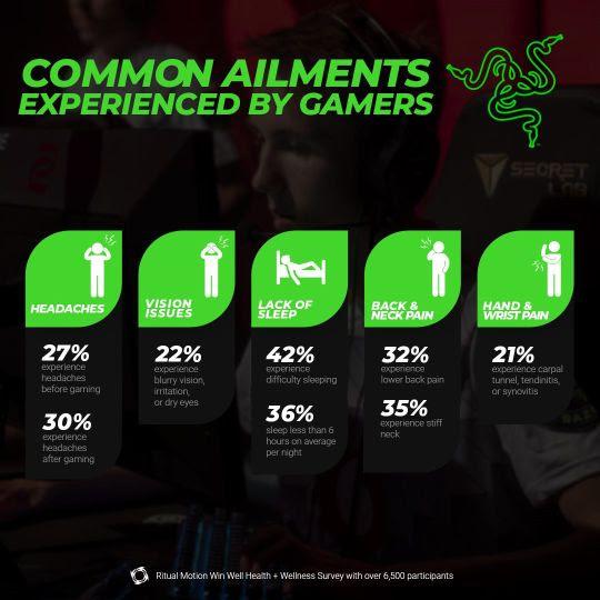Razer comanda iniciativa focada em bem-estar e desempenho nos eSports